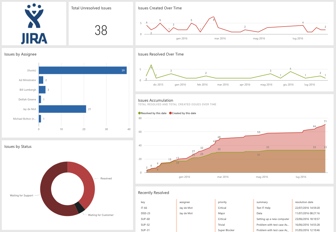 dashboard power bi per i dati jira